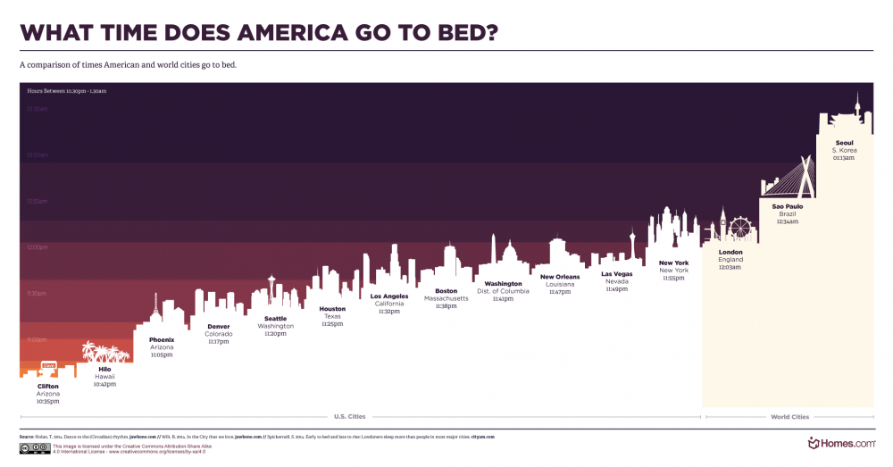 what-time-does-america-go-to-bed-part-2-final-1000x523